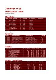 Junioren U 18 Medenspiele 2008 - Tennisclub Weiss-Rot Wehrden eV