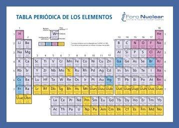 Apuntes estructura atmica tabla peridica propiedades peridicas tabla peridica de los elementos urtaz Image collections
