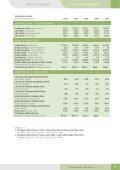 PT Summarecon Agung Tbk | Laporan Tahunan 2010 Annual Report - Page 7