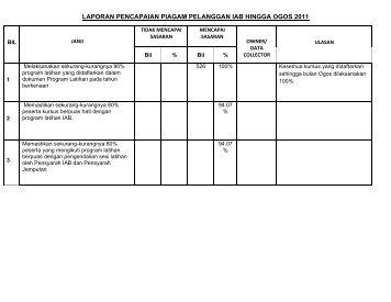 Laporan Prestasi Piagam Pelanggan IAB Sehingga Ogos 2011