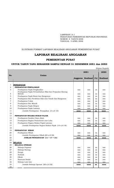 Laporan Realisasi Anggaran Presiden Ri