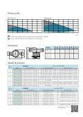 Lowara Ecocirc® - Page 7