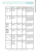 Askubal - PROTEC Srl - Page 5