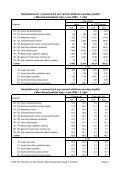 Nemoci oběhové soustavy V Moravskoslezském kraji v roce 2002 - Page 4