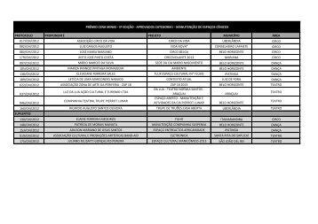 Lista dos vencedores do prêmio Cena Minas