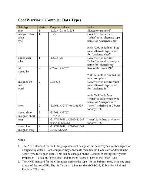 CodeWarrior C Compiler Data Types