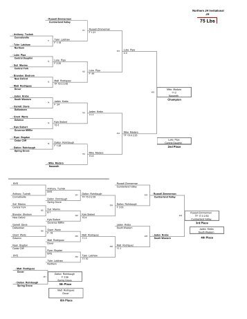 Brackets - Bout Masters LLC