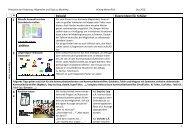 5.4 Modul 2:Wie lernt ein Kind UK? - Albatros Schule