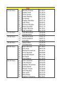 Over All Results 750m Place Number & Name Time ... - Ocean Swims - Page 5