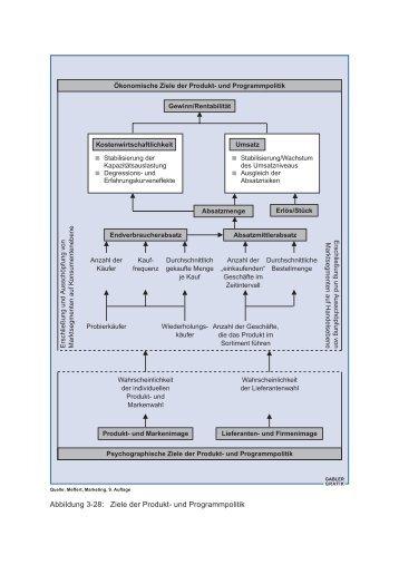 Abbildung 3-28: Ziele der Produkt- und Programmpolitik