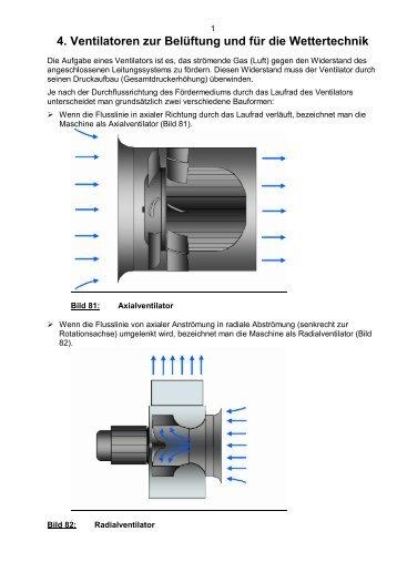 4. Ventilatoren zur Belüftung und für die Wettertechnik