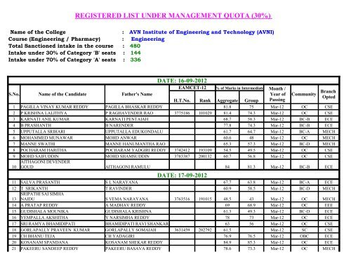 Management Quota (B-Category) Seats - AVN Institute of