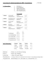 Auswertung 23. Sabinchenpokalturnier 2008' Treuenbrietzen - TSV