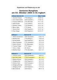 Ergebnisse - TTSV Saarlouis-Fraulautern