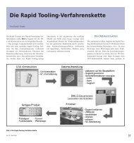 Die Rapid Tooling-Verfahrenskette - TU Clausthal