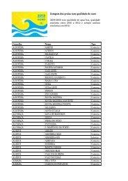 Listagem das praias com qualidade de ouro
