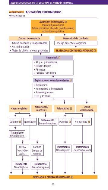 ALGORITMO 31 AGITACIÓN PSICOMOTRIZ - e-dermatosis.com