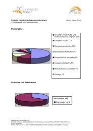 Statistik Studenten und Absolventen - Universität Passau