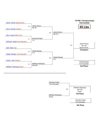 Intermediate Brackets - Bout Masters LLC
