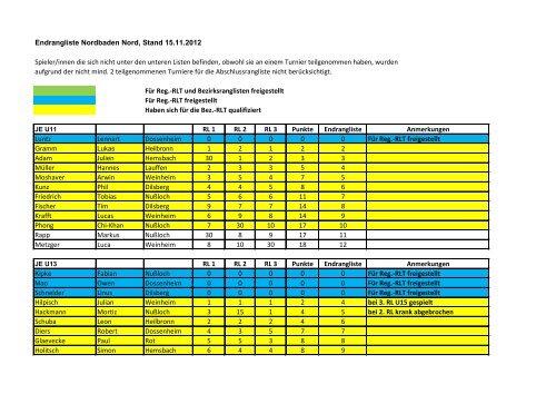 Endrangliste Nordbaden Nord, Stand 15.11.2012 Spieler/innen die ...