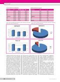 Focus Autocarrozzerie Abruzzo Molise - Marketing & Telematica - Page 4