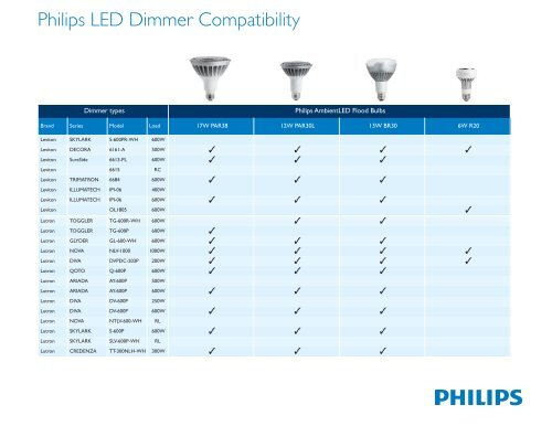 Philips LED Dimmer Compatibility