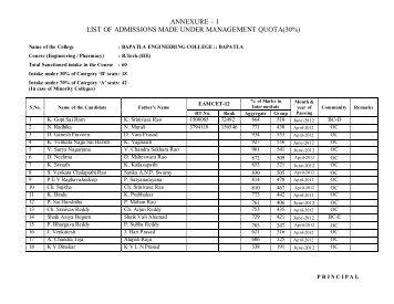 List of Admissions made under management quota(30%) - Bapatla ...