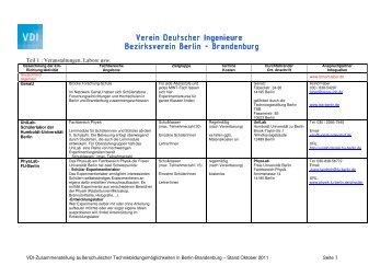 Brandenburg Brandenburg Bran - VDI