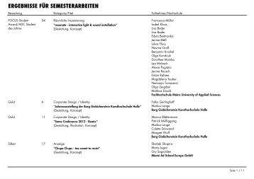 ADC Nachwuchswettbewerb 2013 - Gewinnerliste