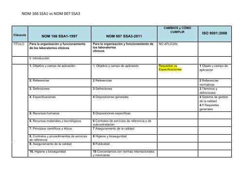 NOM 166 SSA1 vs NOM 007 SSA3 - pacal