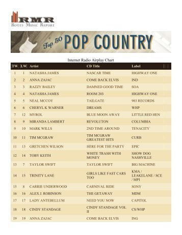 Inside official singles albums airplay charts mcv