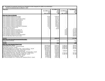 Details of Investments - Airtel