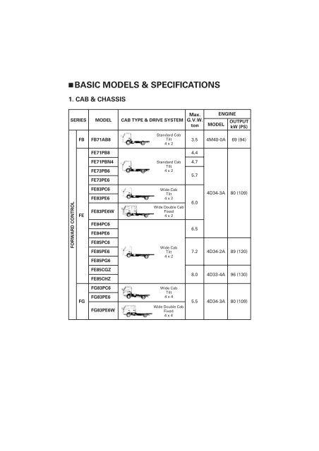 □ BASIC MODELS & SPECIF