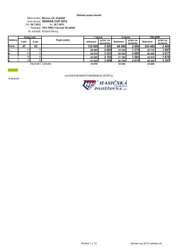 Sensas-cup-results-2012 - Match Fishing Italia