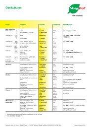 Obst (PDF, 1.1 MB) - Maag Profi