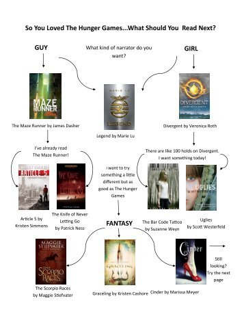 So You Loved The Hunger Games...What Should You Read Next ...