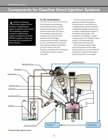 Components for Gasoline Direct Injection Systems - Denso