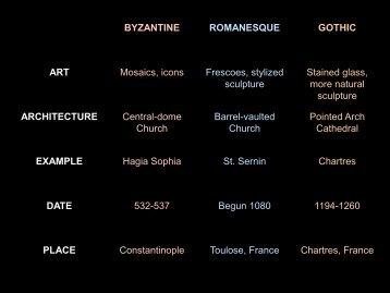 BYZANTINE ROMANESQUE GOTHIC ART Mosaics, icons Frescoes ...