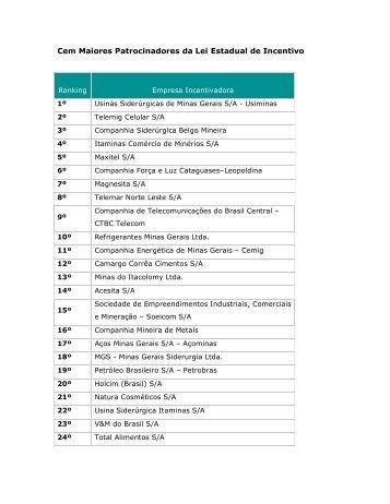 Cem Maiores Patrocinadores da Lei Estadual de Incentivo