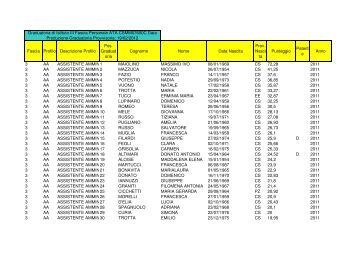 graduatoria provvisoria III fascia ATA 2012