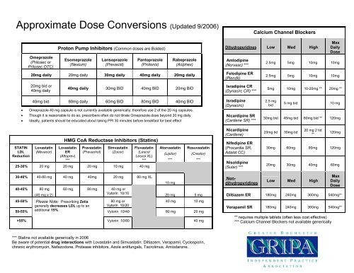 Approximate Dose Conversions Updated 92006 Gripa