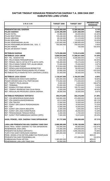 tingkat kenaikan pendapatan daerah ta. 2006 - Pemerintah ...