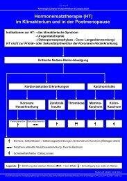 Hormonersatztherapie (HT) im Klimakterium und in der ... - Aktuelles