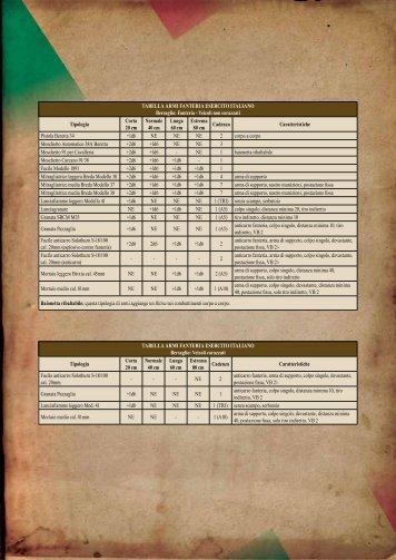 esercito italiano - Torriani Massimo Games