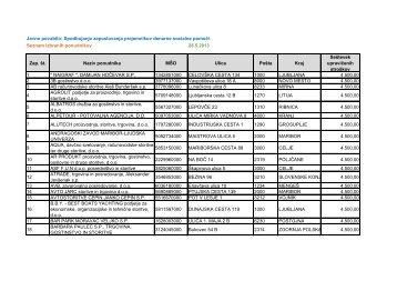 Seznam sprejetih ponudb - Zavod RS za zaposlovanje