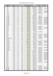 Einzelstamm-Ergebnisse
