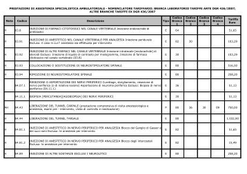 Nuovo nomenclatore tariffario prestazioni ambulatoriali decorrenza ...