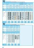 Catalog Program Complete - Werkö GmbH - Page 4