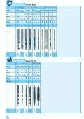 Catalog Program Complete - Werkö GmbH - Page 6