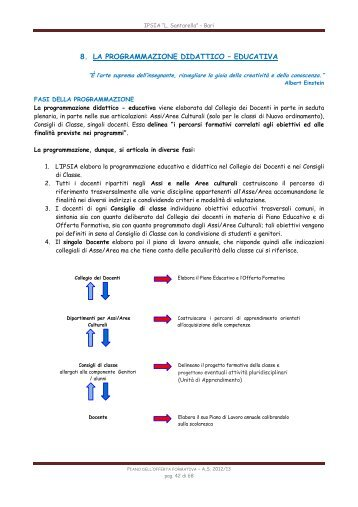 programmazione didattico – educativa - IPSIA Santarella